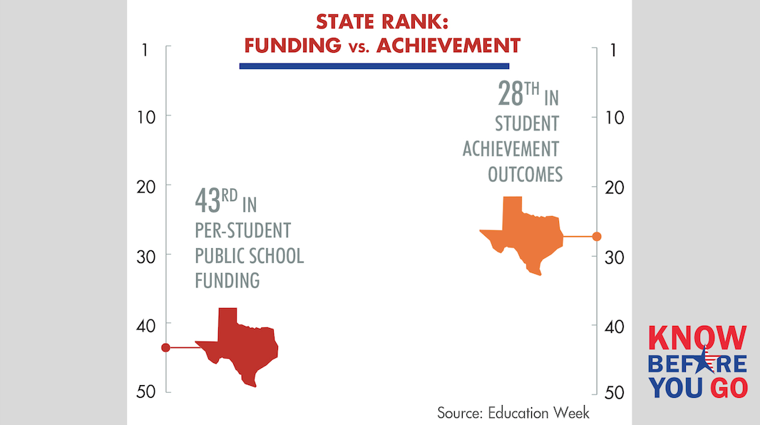 Texas State Funding for Public Education Continues to Decline